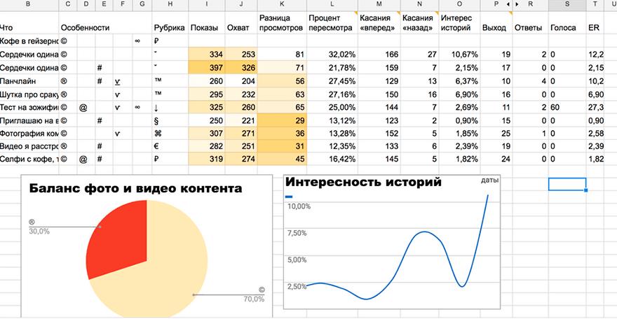 Аналитическая таблица историй