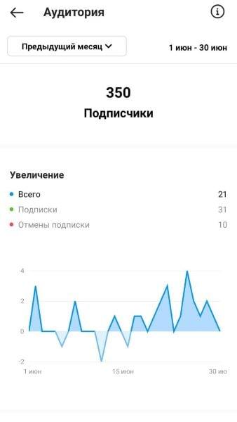 Статистика аудитории аккаунта