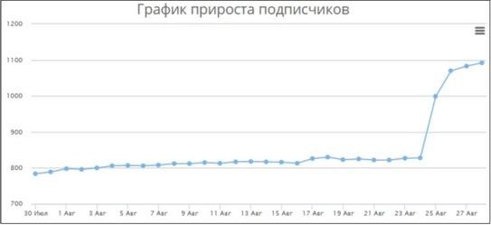 Статистика прироста подписчиков от Feedspy