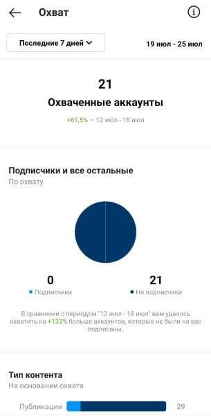 Статистика по охватам