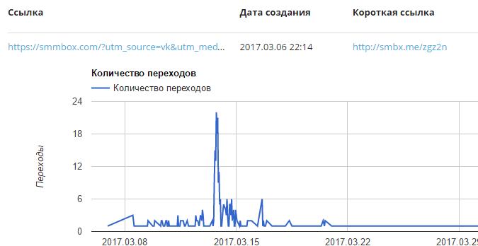 Данные по ссылкам Smmbox