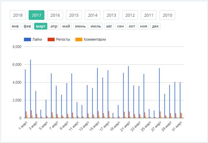Ежедневная активность подписчиков