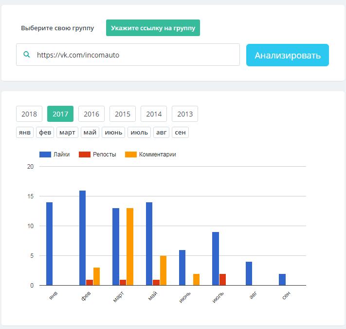 Анализируем группы конкурентов