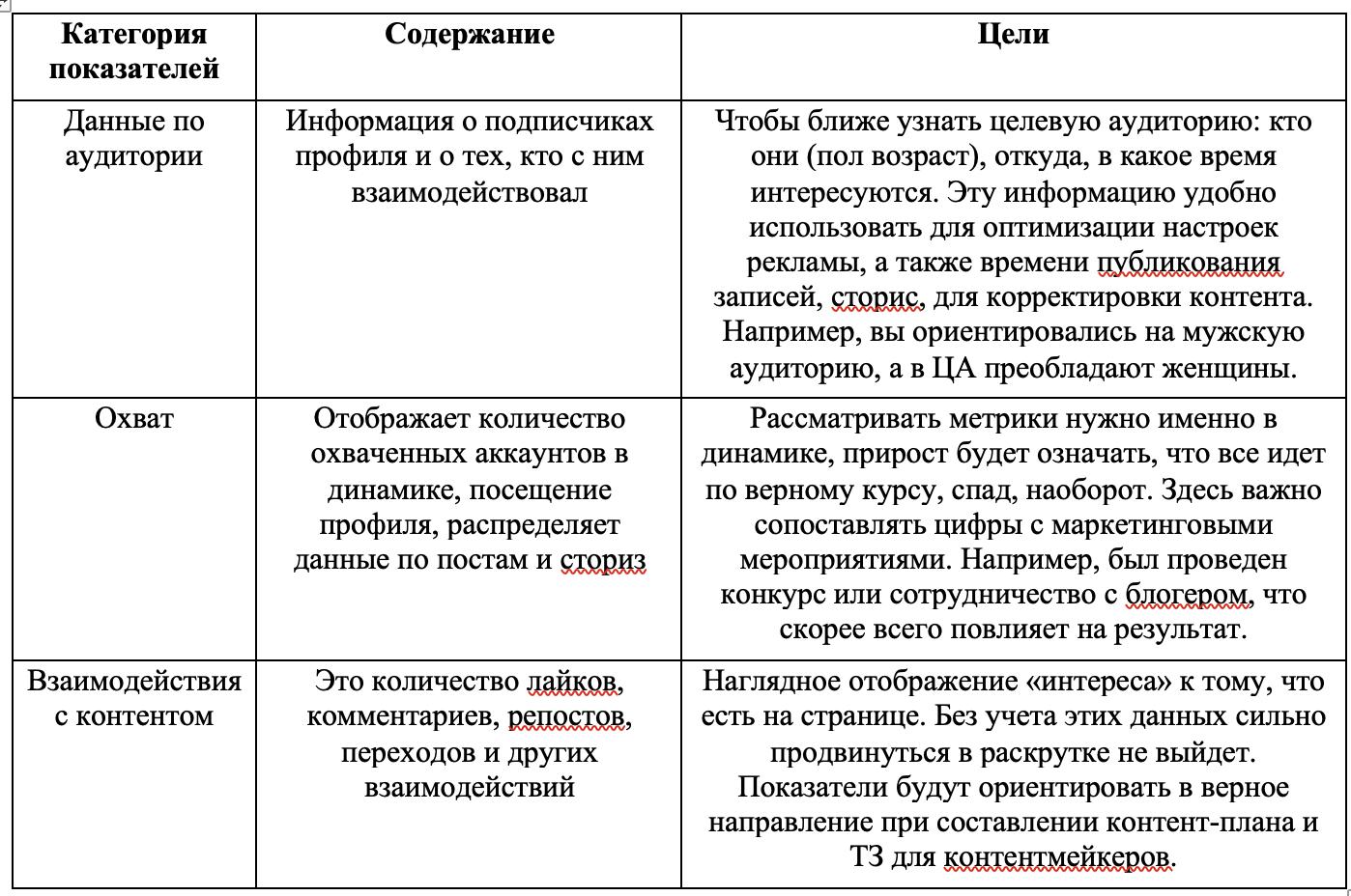 Анализ конкурентов в Инстаграм.