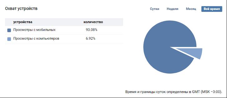 Статистика по Вконтакте.