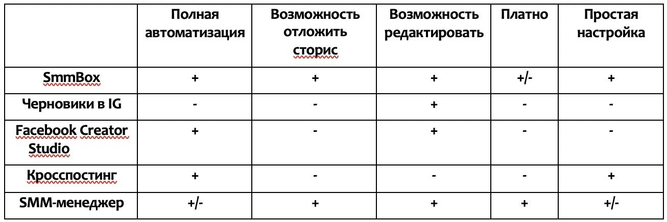 Сравнение способов публикации в Инстаграм.